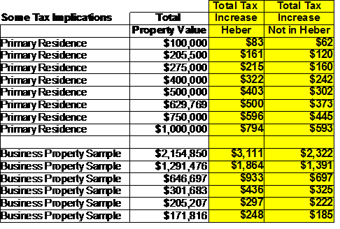 WTPA-Some-Tax-Implications-2014-table
